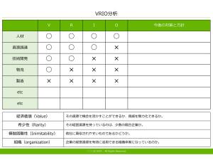 VRIO分析 テンプレート(PowerPoint形式)