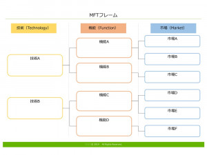 MFT テンプレート(PowerPoint形式)