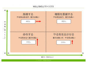 WILL・SKILL テンプレート(PowerPoint形式)