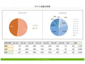 サイト会員分析表 テンプレート(PowerPoint形式)
