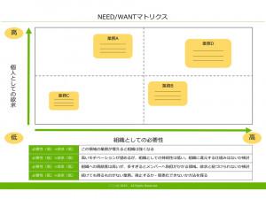 NEED・WANTマトリクス テンプレート(PowerPoint形式)