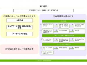 PERT図 テンプレート(PowerPoint形式)