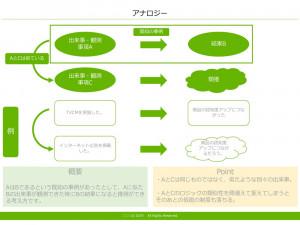 アナロジー テンプレート(PowerPoint形式)