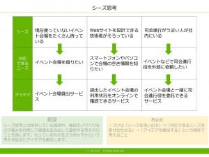 シーズ思考 テンプレート(PowerPoint形式)