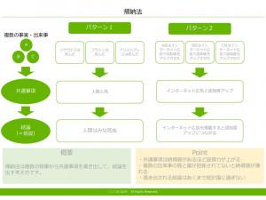 帰納法 テンプレート(PowerPoint形式)
