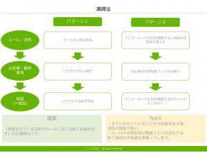 演繹法 テンプレート(PowerPoint形式)