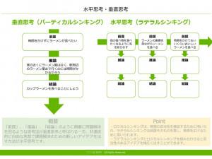 水平思考・垂直思考 テンプレート(PowerPoint形式)